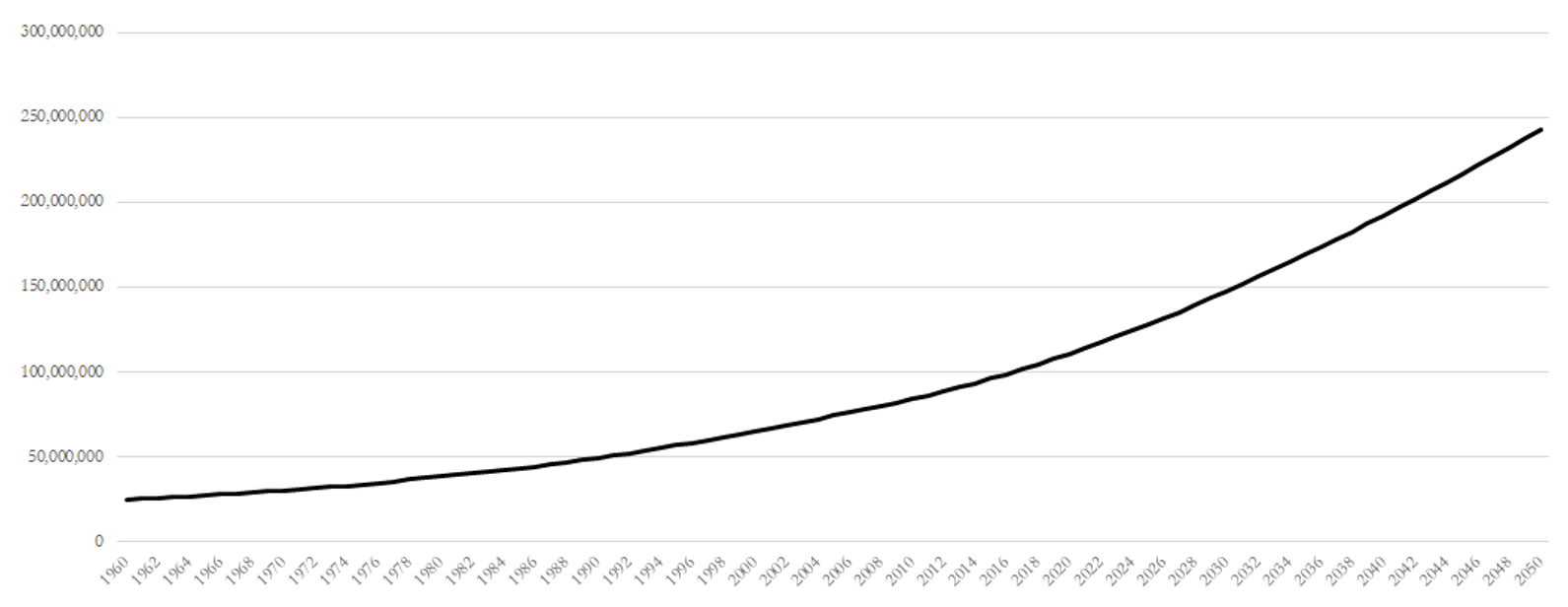 Figure 1: Nigeria's working-age population (15-64) is set to increase 125 percent by 2050