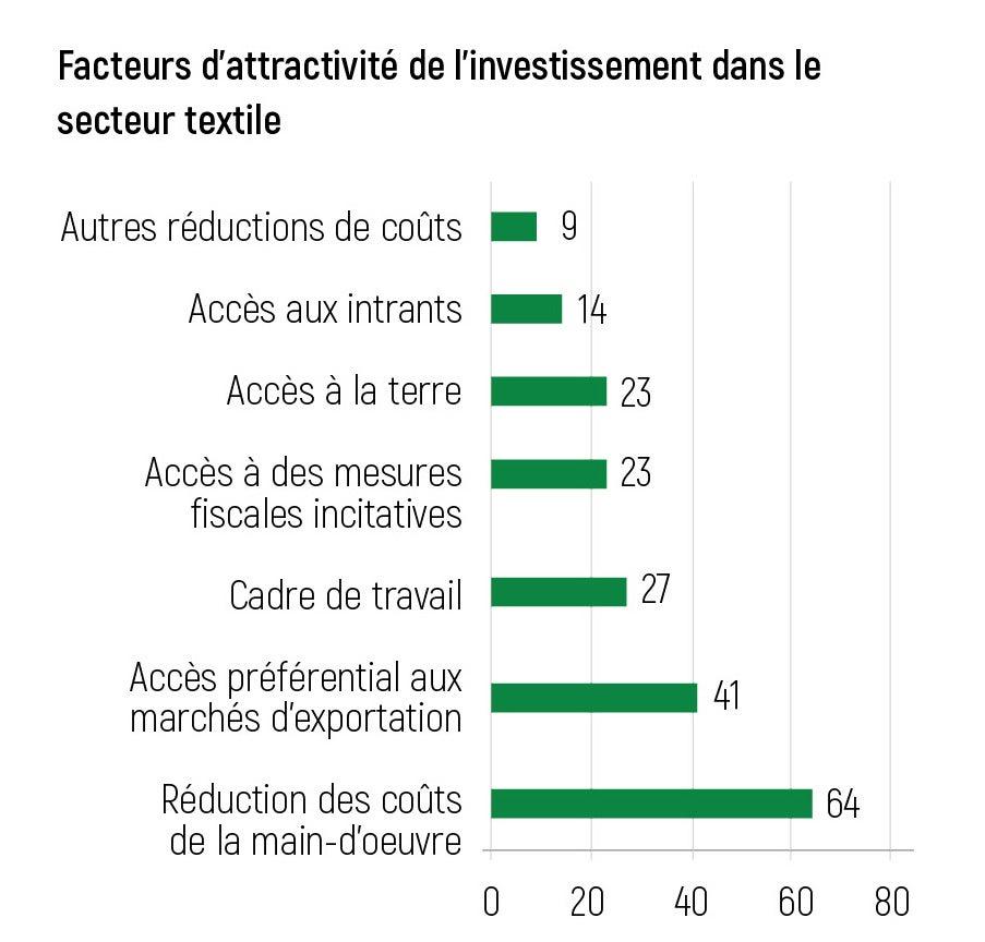 Facteurs d'attractivité de l'investissement dans le secteur textile