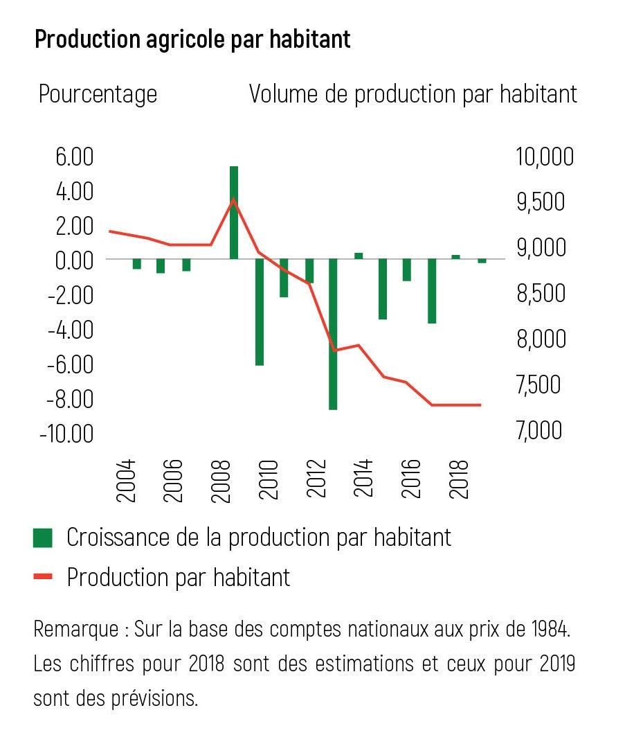 Production agricole par habitant