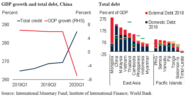 The Outlook For East Asia And Pacific In Eight Charts