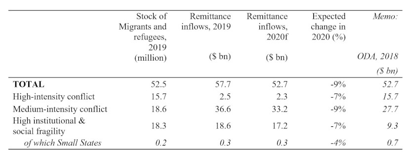 Remittance flows to FCS countries