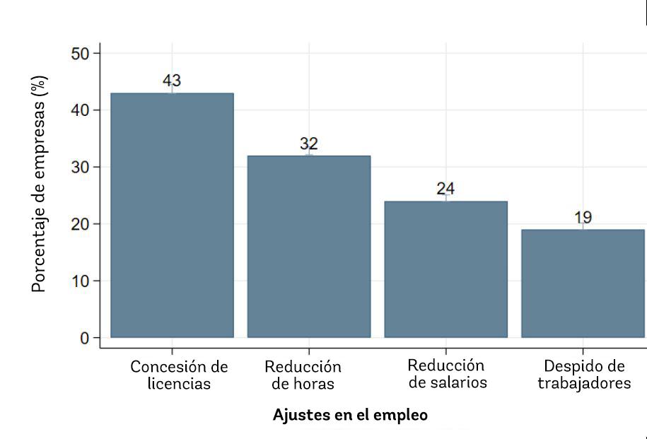 Gráfico 2. Hasta la fecha, las empresas han optado más por reducir las horas o los salarios que por despedir a sus trabajadores
