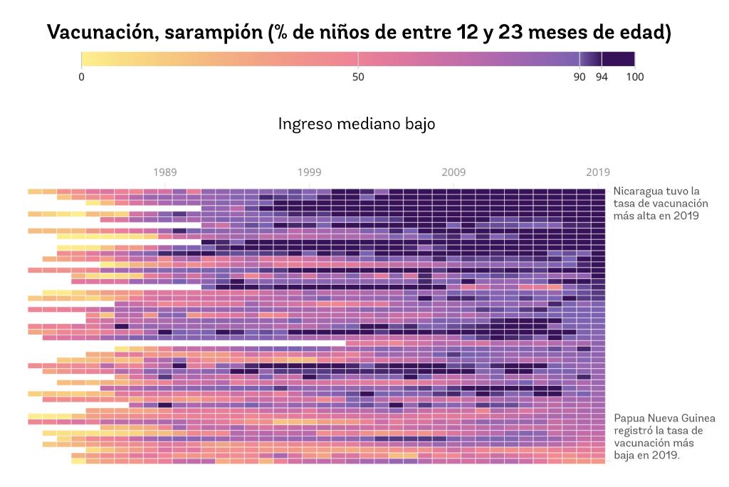 Tendencia en la vacunación contra el sarampión. Banco Mundial