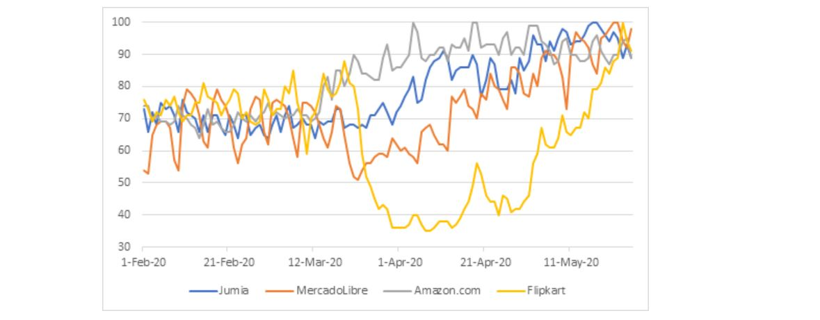 Figure 1: Google Trends for Some of the Largest e-Commerce Platforms between March and May 2020