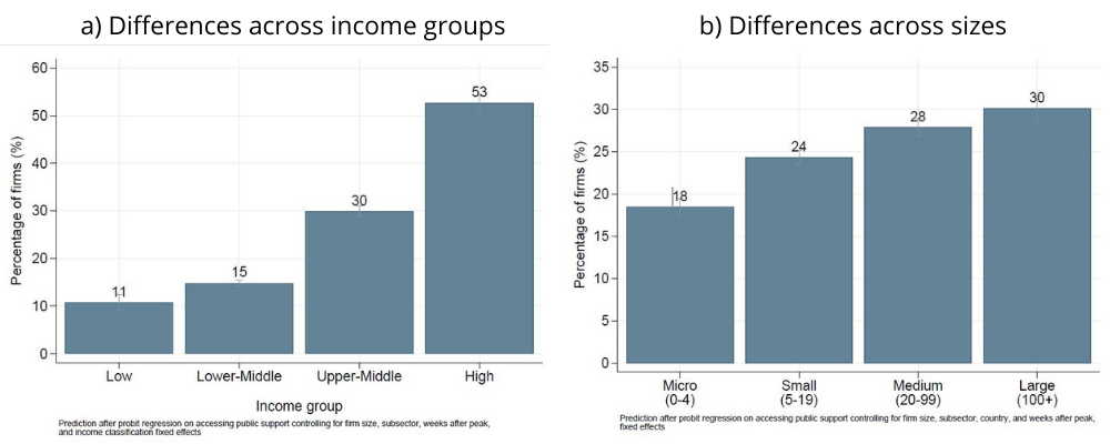 Charts: Differences across income groups /sizes