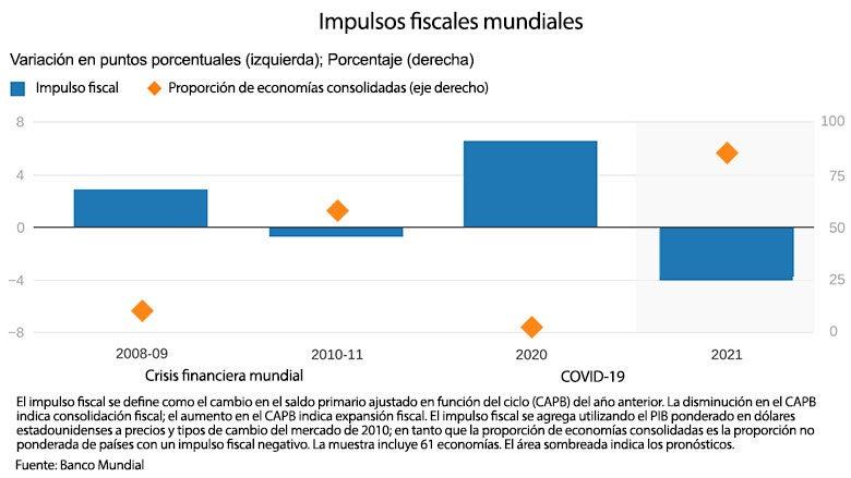 Impulsos fiscales mundiales