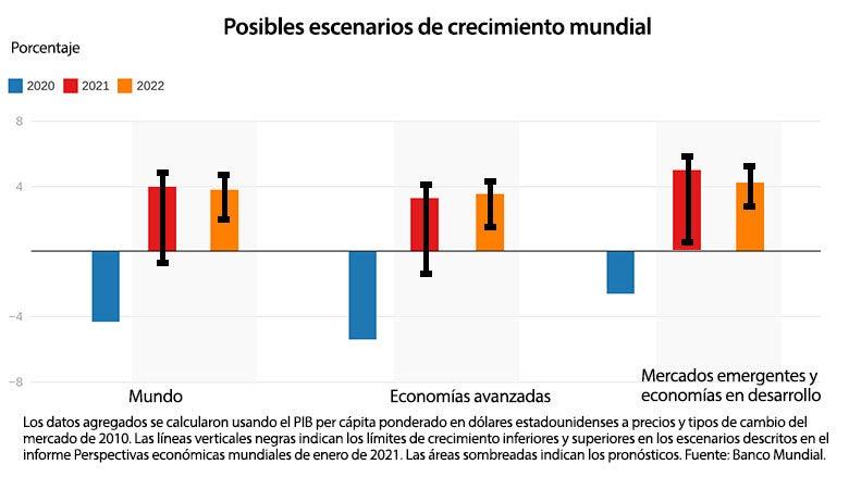 Posibles escenarios de crecimiento mundial