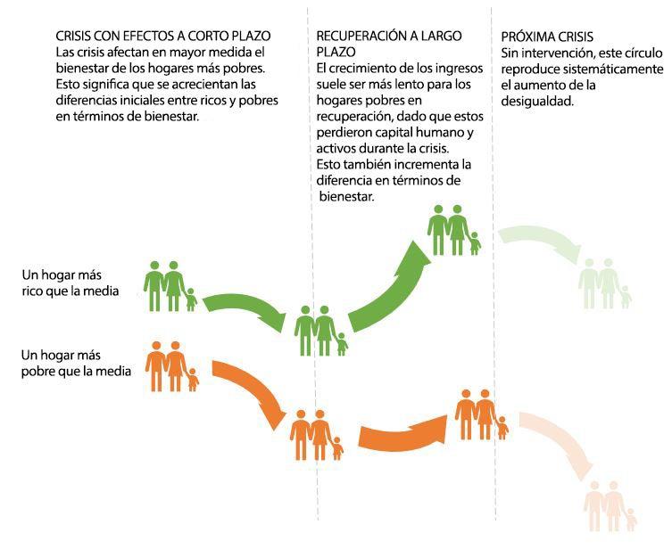 La desigualdad y las crisis: un círculo vicioso