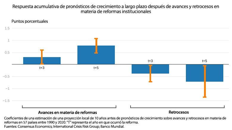 Respuesta acumulativa de pronósticos de crecimiento a largo plazo después de avances y retrocesos en materia de reformas institucionales