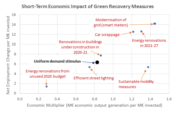 Short-term economic impact of green recovery measures graph