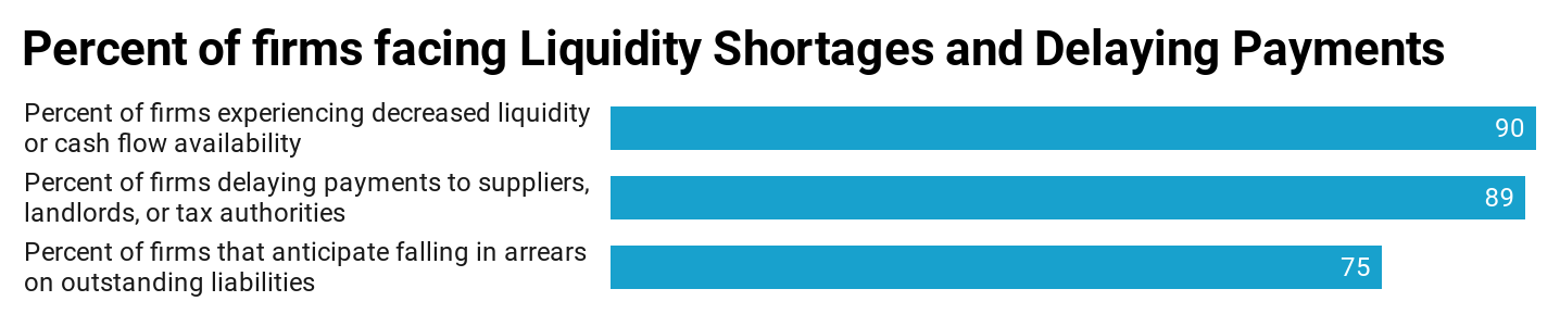 Percentage of firms facing liquidity shortages and delaying payments