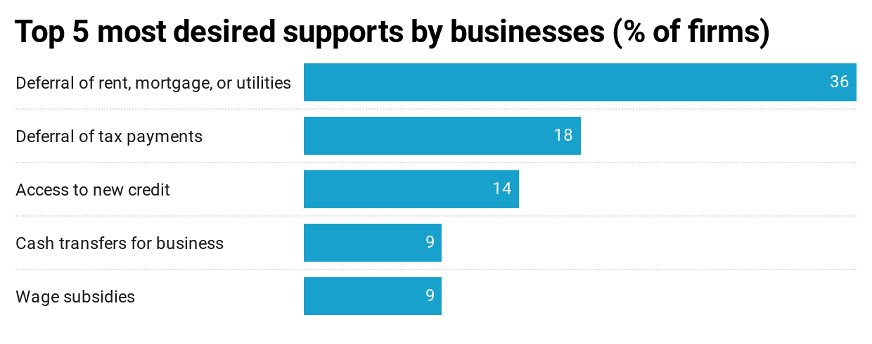 Top 5 most desired supports by business (% of firms)