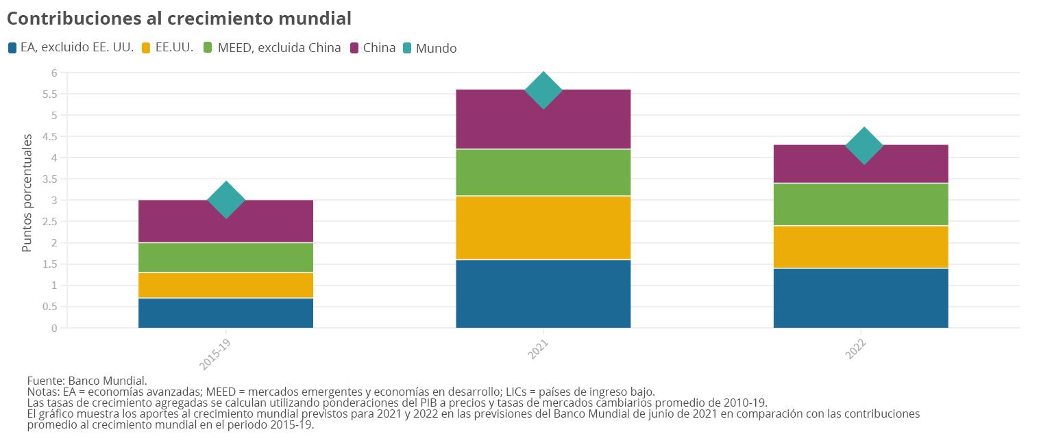 Contribuciones al crecimiento mundial