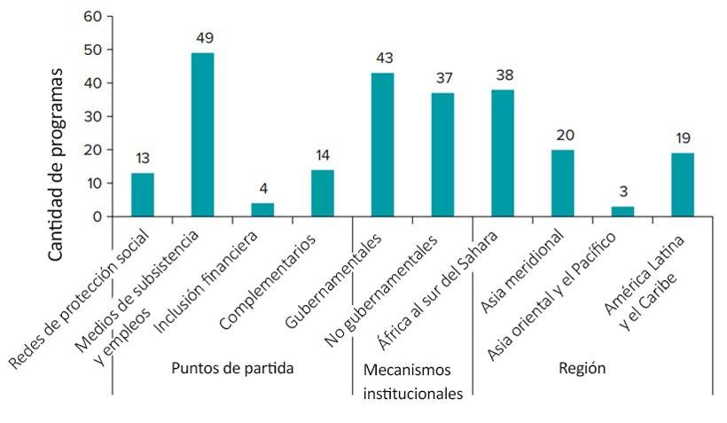 Distribución de los programas de inclusión económica analizados. © Banco Mundial