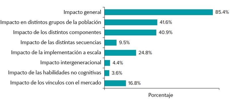 Porcentaje de programas en los que se están realizando evaluaciones de impacto.