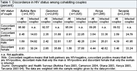 Is male promiscuity the main route of HIV/AIDS transmission