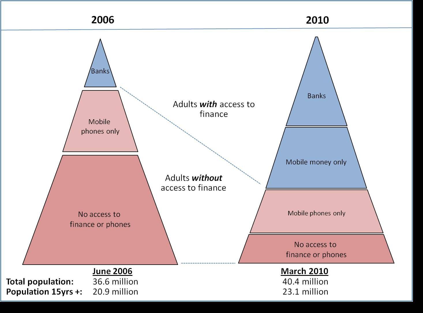 Kenya's telecom revolution and the impact of mobile money