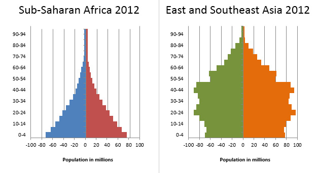 7 facts about population in Sub-Saharan Africa