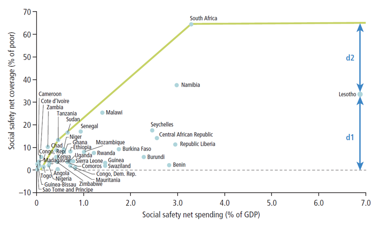 how can african governments pay to expand their safety nets?  safety net systems diagram #14