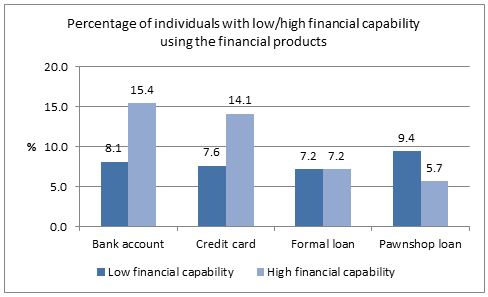 Financial Capability and Usage of Financial Products in Mexico