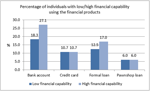 Financial Capability and Usage of Financial Products in Colombia