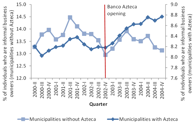 Figure 1: Individuals Who Work as Informal Business Owners in Municipalities with and without Banco Azteca over Time