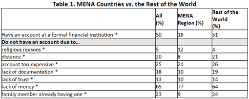 Table 1. MENA Countries vs. the Rest of the World