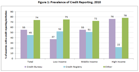 Prevalence of Credit Reporting, 2010