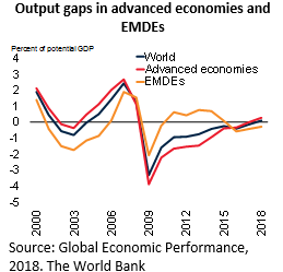 Output gaps in advanced economies