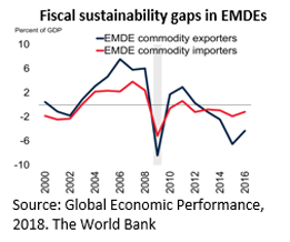 Fiscal sustainability gaps