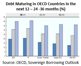 Debt maturing in OECD countries