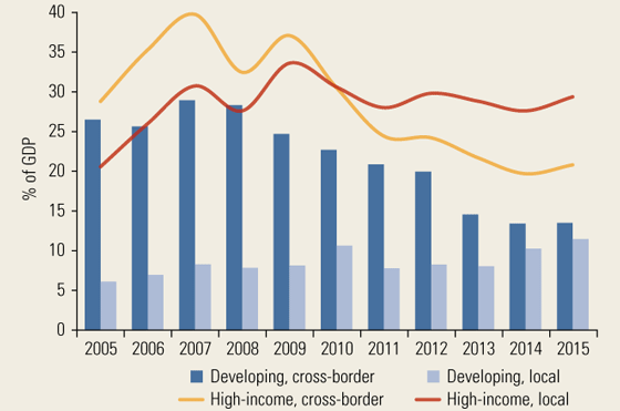 Cross-Border and Local Claims by Foreign Banks, 2005–15