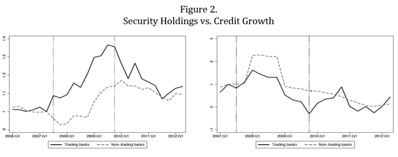 Security Holdings vs. Credit Growth