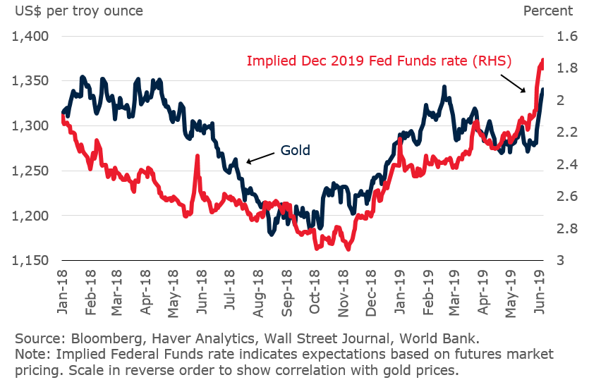 Gold Prices To Shine In 2019 On Persistent Headwinds To Global Growth