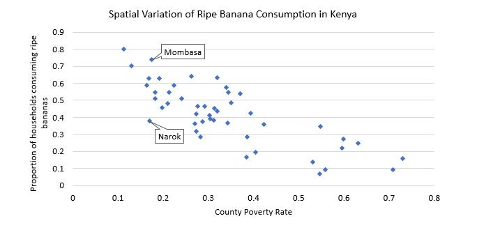 Spatial Variation of Ripe Banana Consumption in Kenya