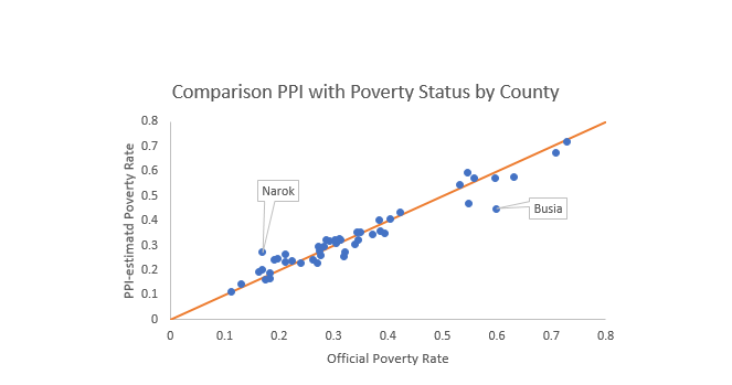 Comparison PPI with Poverty Status by County