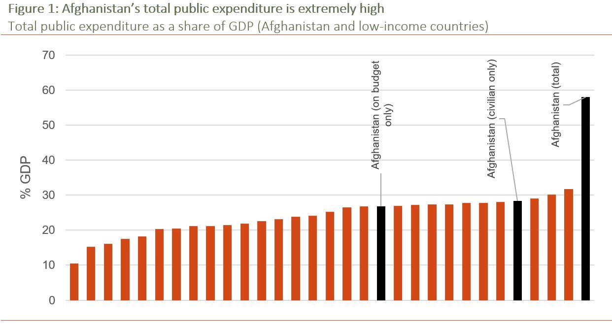 Figure 1: Afghanistan's total public expenditure is extremely high