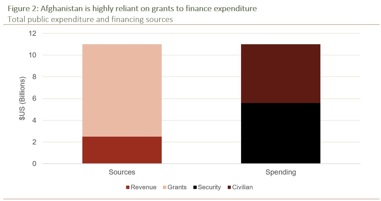 Figure 2: Afghanistan is highly reliant on grants to finance expenditure