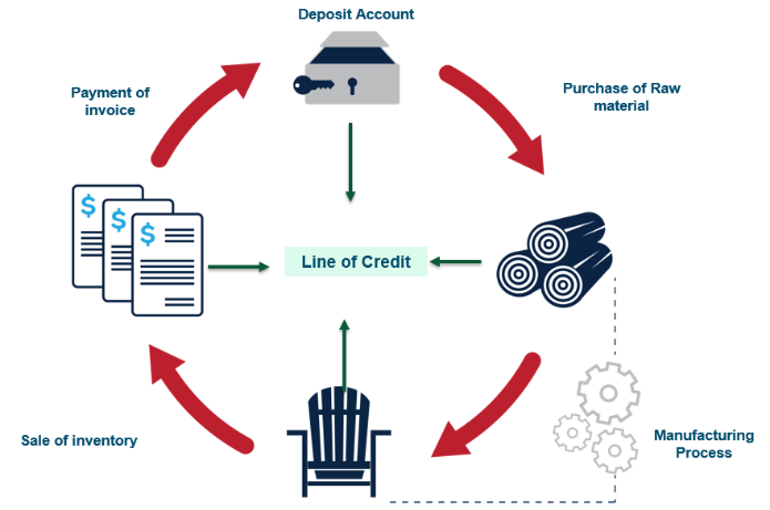 """From """"raw"""" to """"finished"""": secured revolving line of credit can axe"""
