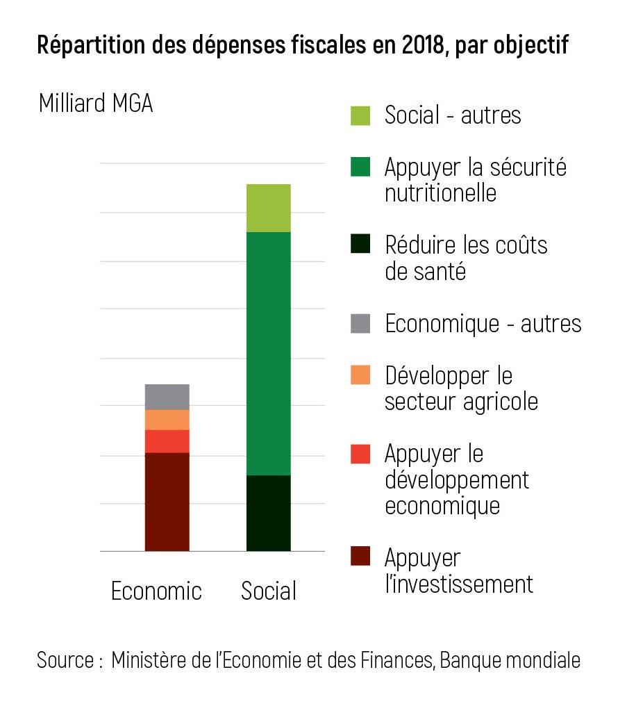 Répartition des dépenses fiscales en 2018, par objectif
