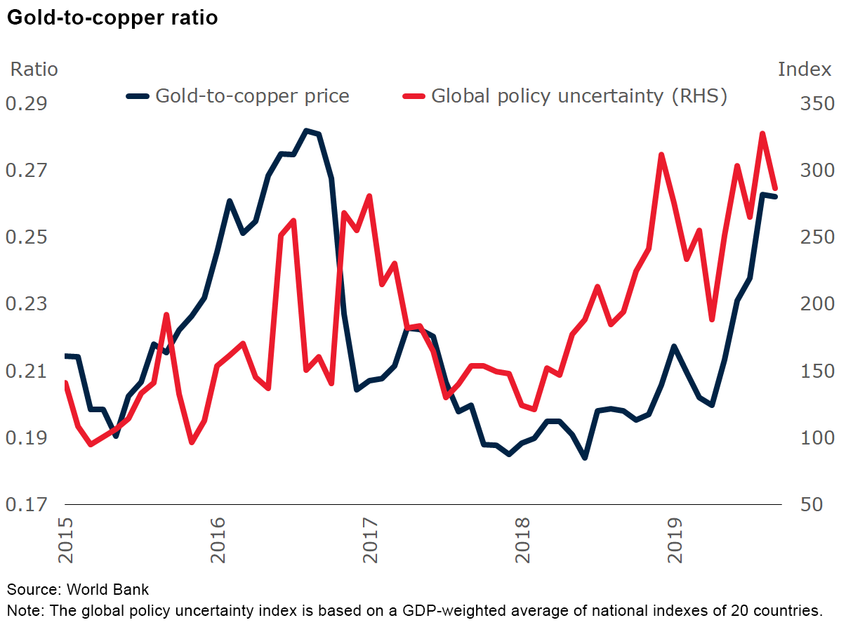 https://blogs.worldbank.org/sites/default/files/blogs-images/2019-11/commodity_markets-gold_to_copper_ratio.png