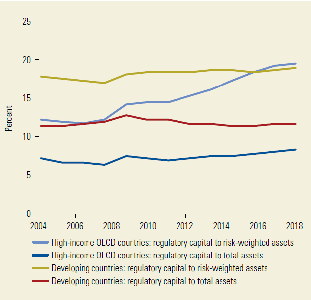 Regulatory Capital-to-Asset Ratios over Time, 2004–18