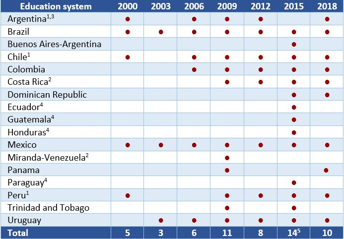 Table 1. Participation of Latin American countries in PISA by year, 2000-2018