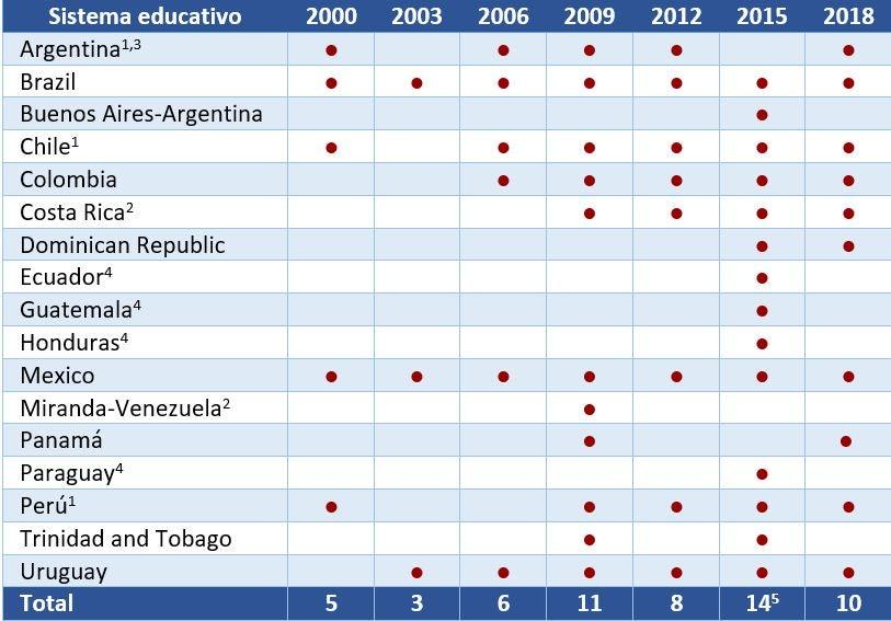 Tabla 1. Participación de los países latinoamericanos en PISA por año, 2000-2018