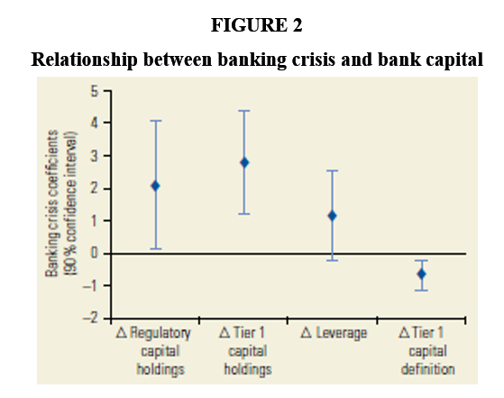 Figure 2. Relationship between banking crisis and bank capital