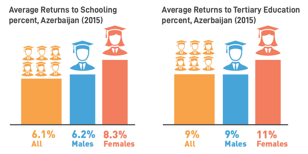 Average Returns to Schooling and to Tertiary Education in Azerbaijan