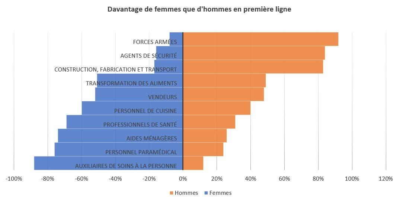 Davantage de femmes que d'hommes en première ligne © Banque mondiale