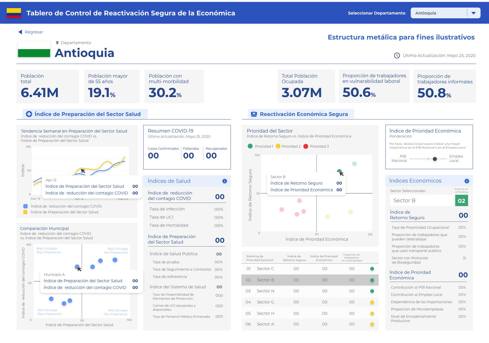 Prototipodel cuadro de mando del índice de alistamiento de reactivación económica