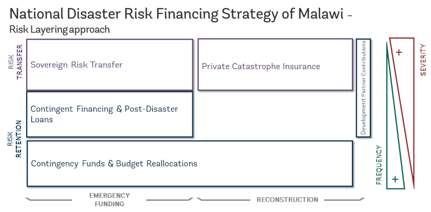National Disaster Risk Financing Strategy of Malawi