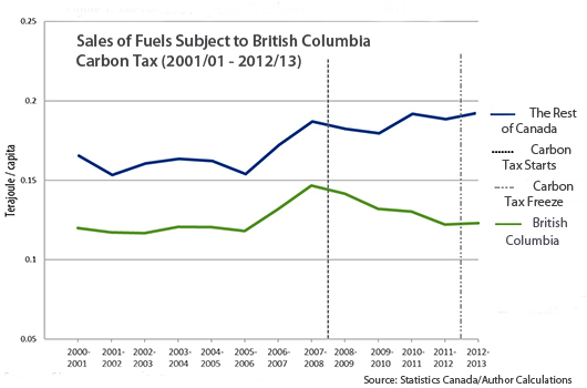 Sales of fuel subject to BC carbon tax